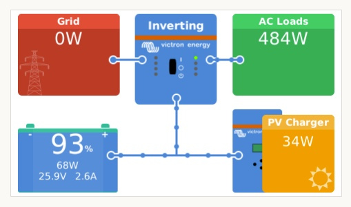 Remote Power Monitoring